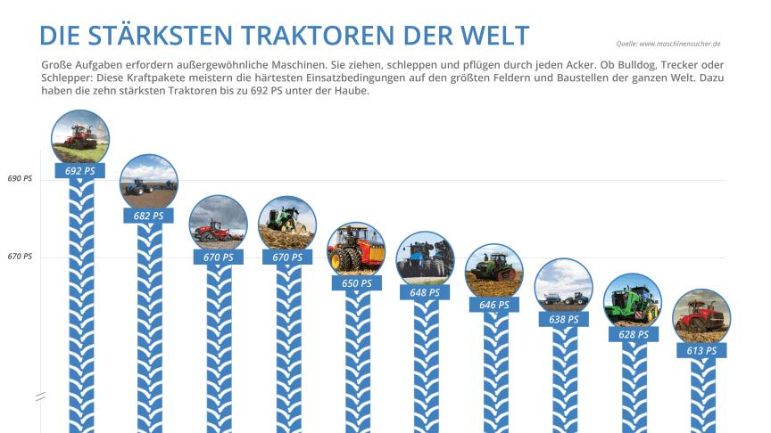 Infografik: Die 10 stärksten Traktoren der Welt