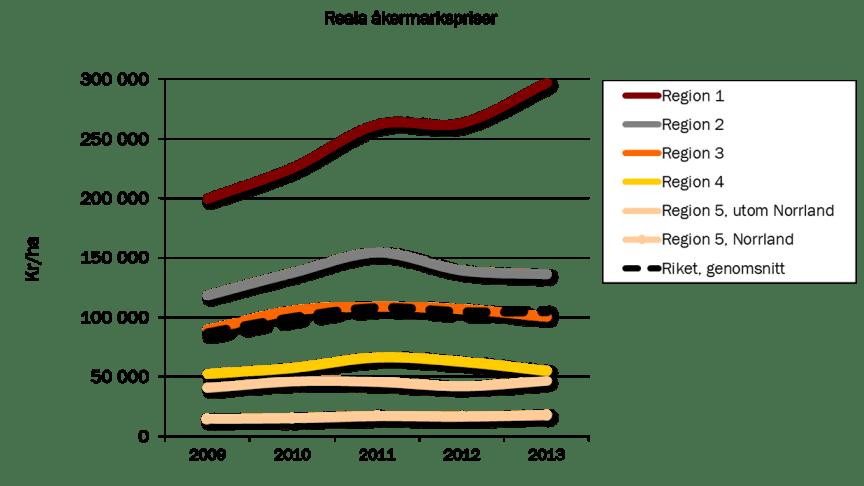 Åkermark står sig i pris, men stora variationer i landet