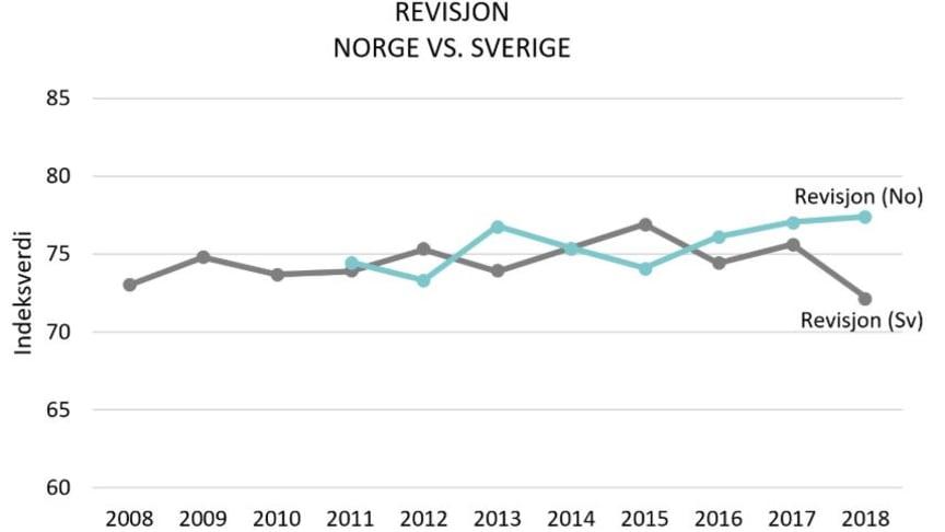 Norske bedrifter er mer tilfreds enn de svenske