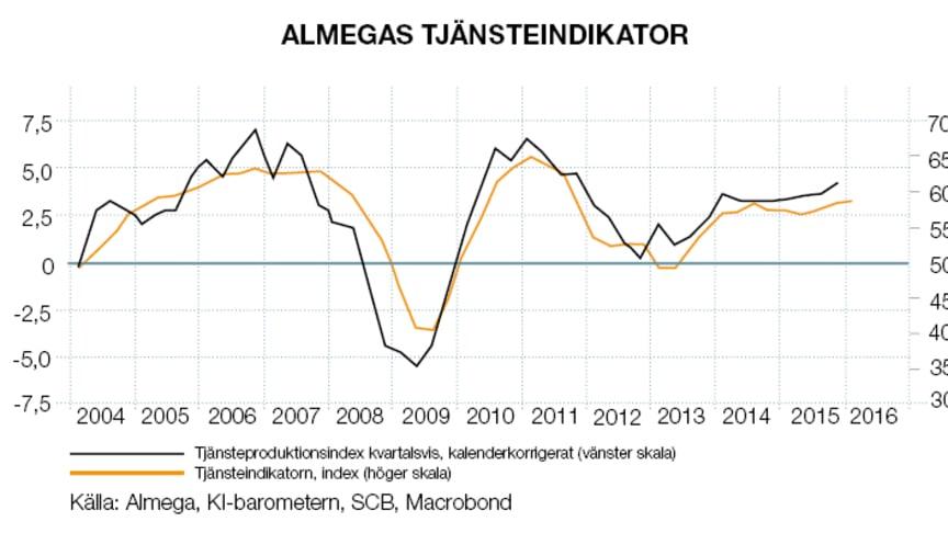 Fortsatt stark tillväxt men bromsad sysselsättningstillväxt – Almegas Tjänsteindikator Q1 2016