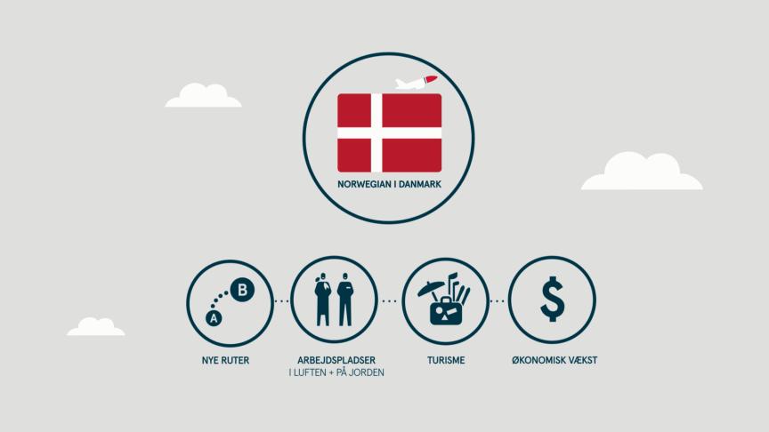 Ny rapport: Norwegian-turister spenderer milliarder og skaber tusindvis af arbejdspladser i Danmark
