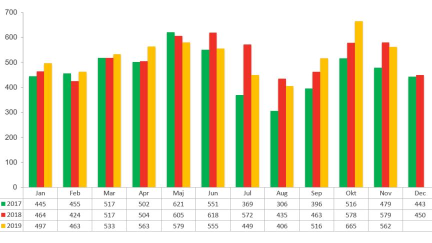 Konkursstatistik företag 2019, 2018 och 2017 - november 2019