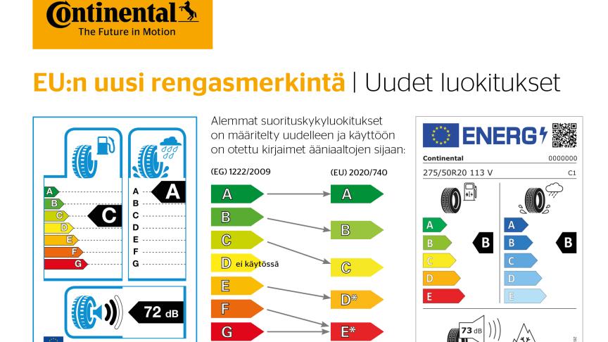 Toukokuun alusta 2021 muuttuvat EU:n rengasmerkinnät tarjoavat kuluttajille kattavammin tietoa halutun renkaan ominaisuuksista.