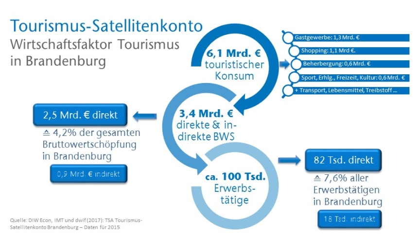 TSA Tourismus-Satellitenkonto Brandenburg (Quelle: DIW Econ, IMT und dwif)