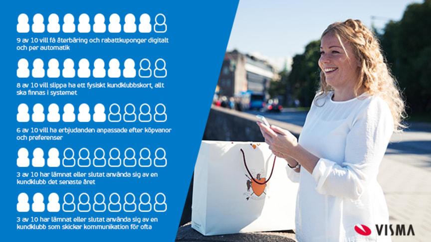 Åtta av tio svenskar vill slippa kundkort och kuponger i plånboken