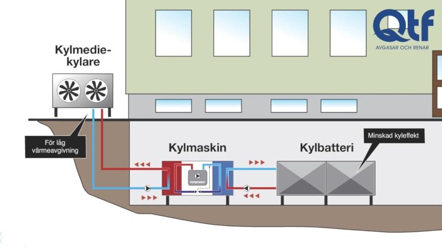 Vi hittade en gammal animering om gaser i kylanläggningar som fortfarande överraskar många.