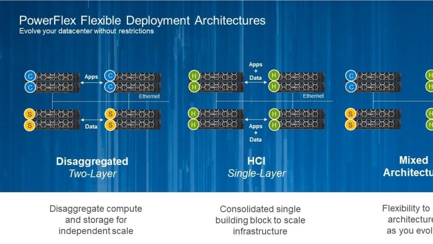 Dell EMC PowerFlex – mjukvarudefinierad lagring för att utnyttja potentialen i förändring