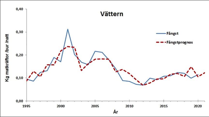 Diagram som visar faktiska och prognosticerade kräftfångster i Vättern för åren 1995–2021.