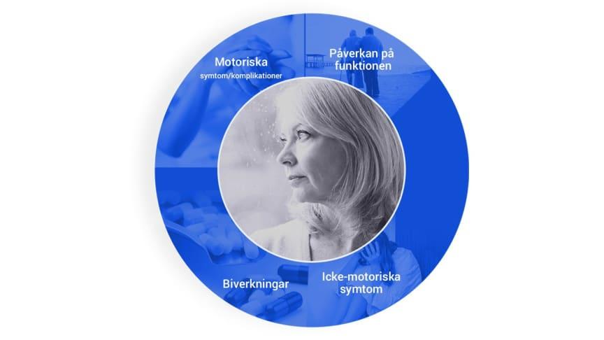 Nu lanseras verktyget MANAGE-PD för att hjälpa sjukvården att ge parkinsonpatienter rätt vård i rätt tid