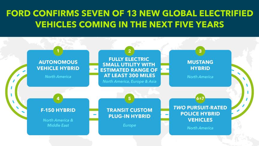 Ford afslører flere nye el-biler - heriblandt F-150, Mustang og Transit