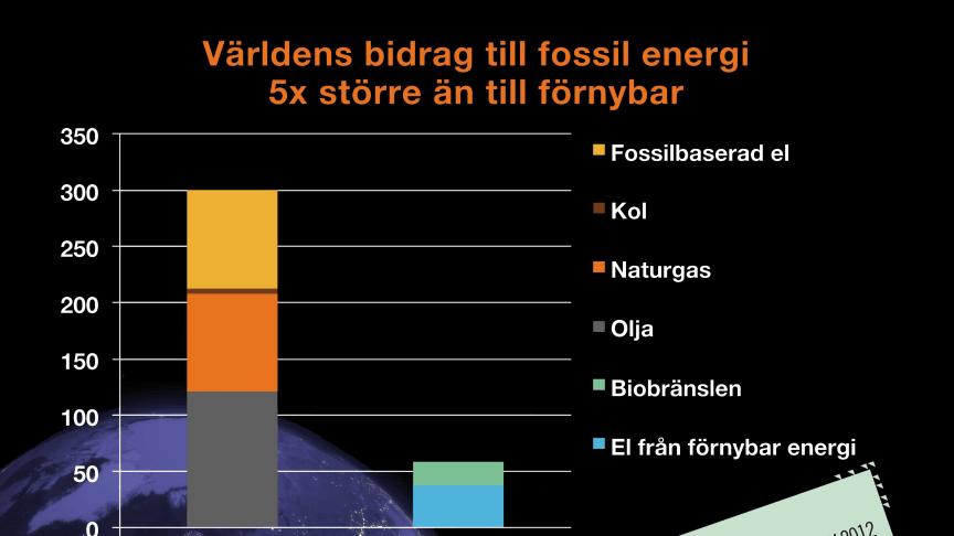 Världens bidrag fem gånger större till fossil energi än till förnybar