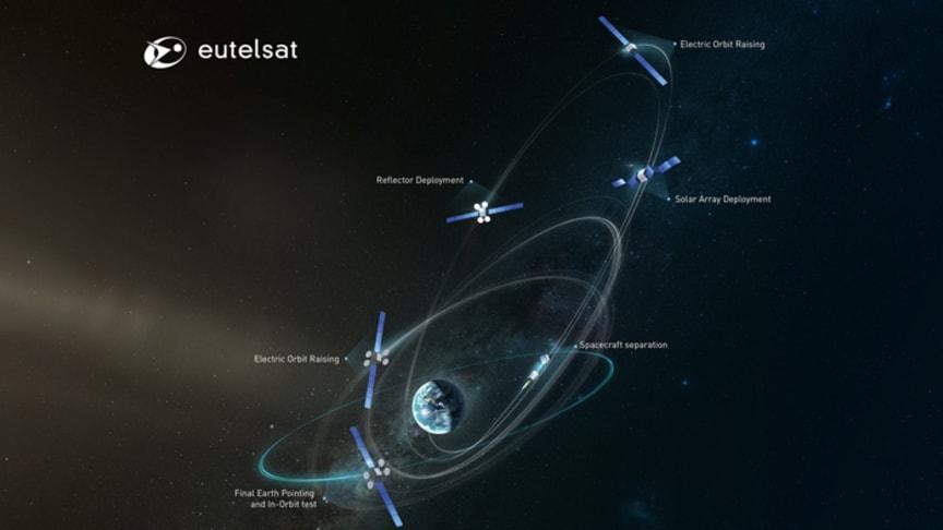 Le satellite EUTELSAT 115 West B atteint l'orbite géostationnaire