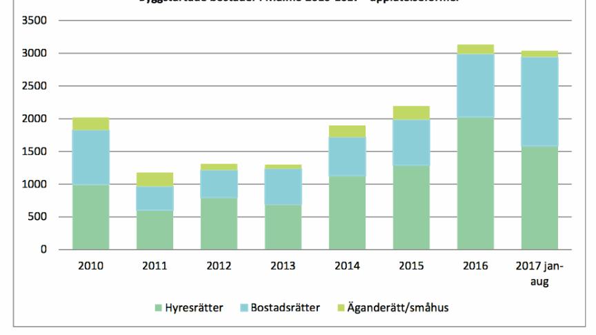 Ny prognos: 4000 bostäder byggstartar i Malmö