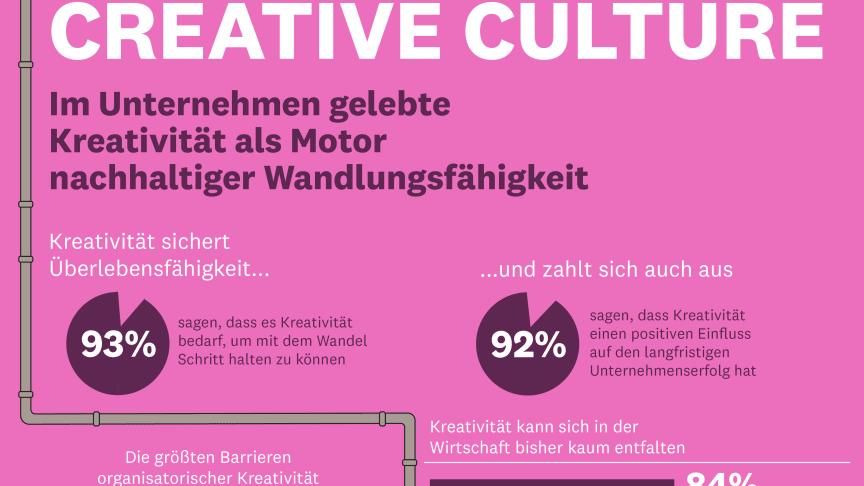 Infografik zur Experten-Befragung über Kreativ-Kultur im Unternehmenskontext © Superunion Germany