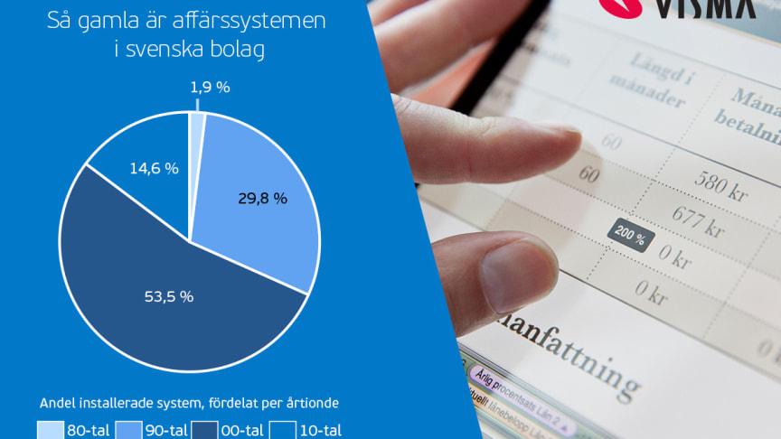 Källa: Statistik sammanställd av Visma utifrån information om 3 600 företag med minst 25 anställda, under januari 2018.