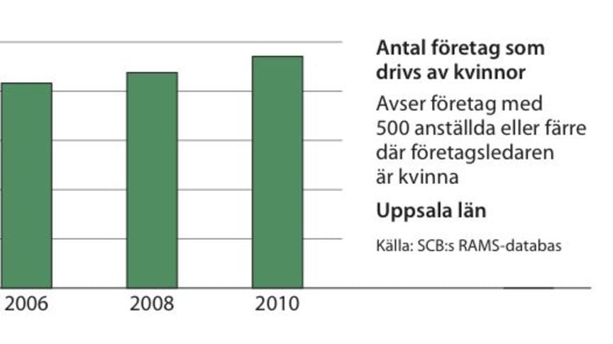 Kvinnors företagande ökar i Uppsala län