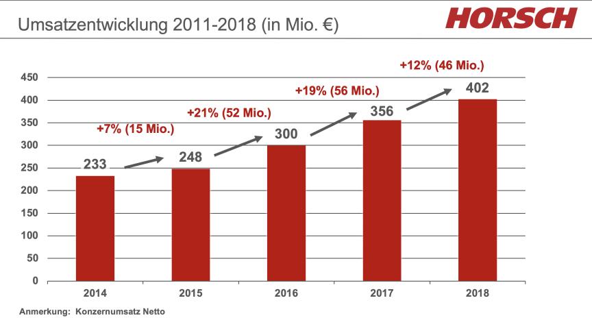 HORSCH hadde en omsetningsvekst på 12% fra 2017 til 2018.