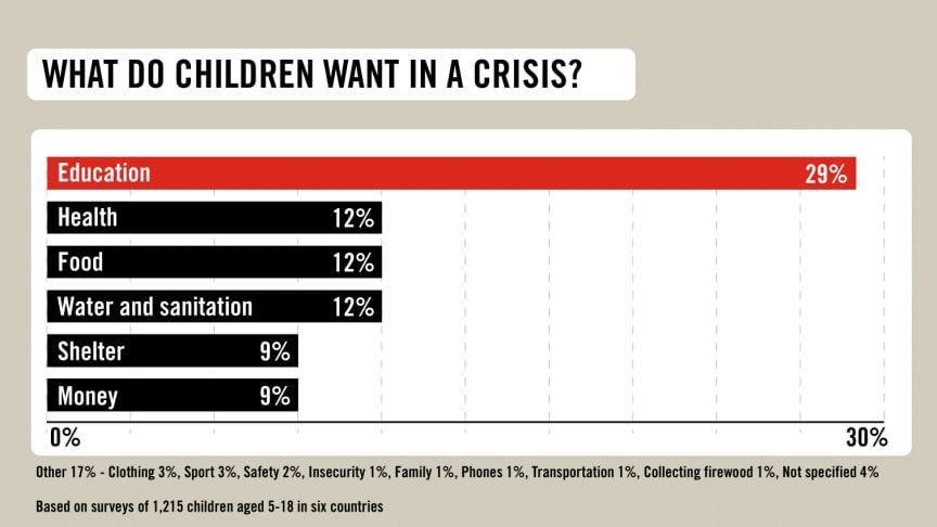 Diagram som visar utfallet kring barns behov