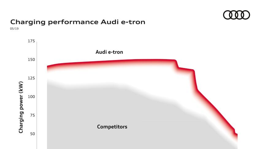 Audi e-tron har sat barren for hurtigladning