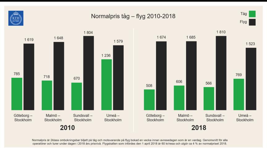 2010 utgjorde priset för en normalbiljett på tåget 48 procent av priset för motsvarande flygbiljett.  2018 har priset för en tågbiljett sjunkit till 34 procent av priset för motsvarande flygbiljett, visar KTH:s studie.