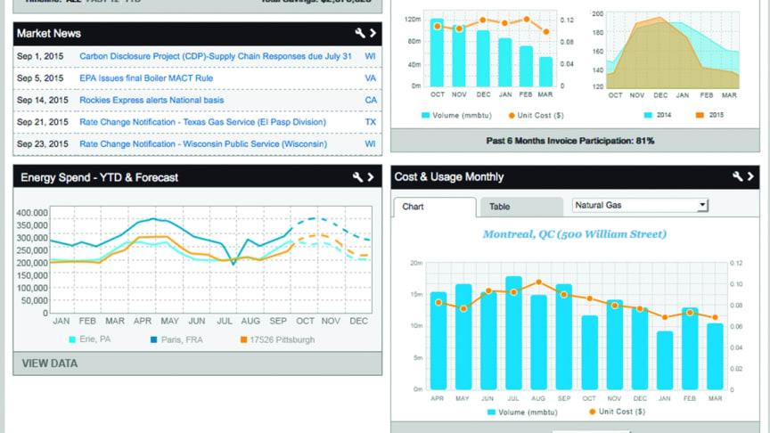 Schneider-software kåret til markedets bedste inden for bæredygtig rapportering