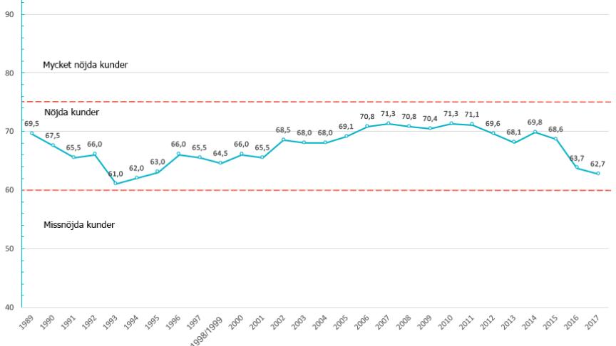 Svenskt Kvalitetsindex har mätt vad kunderna tycker om sina banker sedan 1989. Nöjdhet mäts på en skala mellan 0 och 100.  Betyg under 60 visar på missnöjda kunder, 60-75 nöjda kunder, 75-100 mycket nöjda kunder.