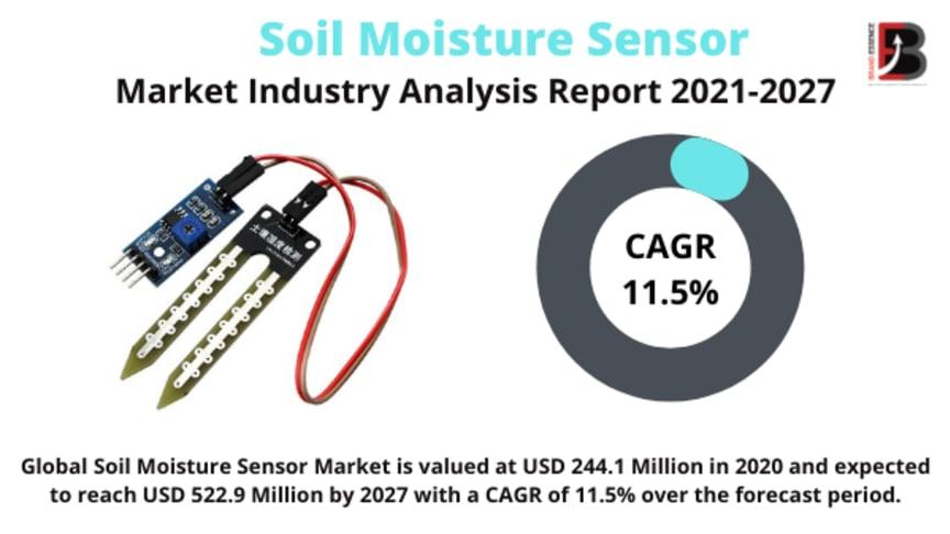 Soil Moisture Sensor Market