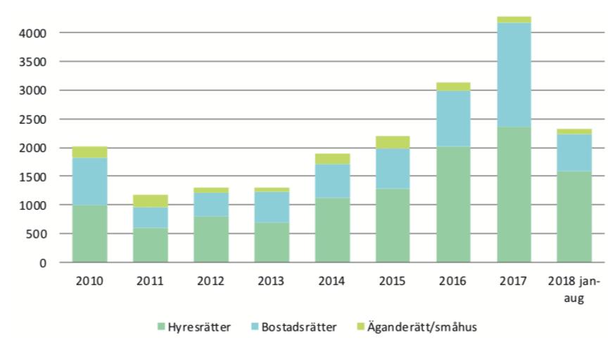 Byggstartade bostäder i Malmö. Siffrorna inkluderar specialbostäder och tillfälliga bostäder.