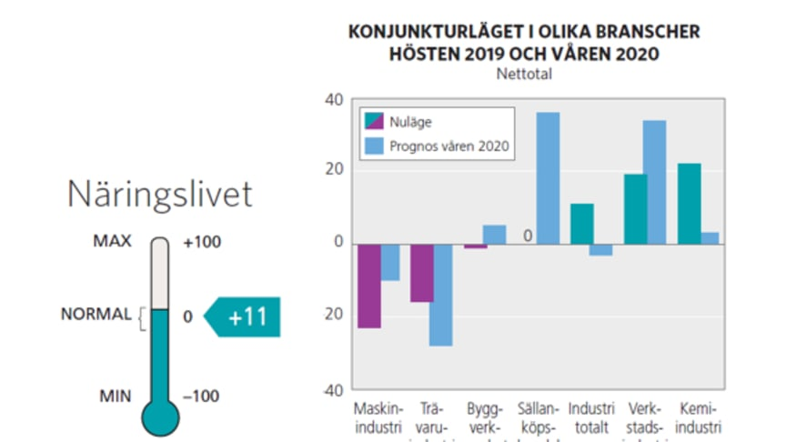 Konjunkturläget i Västerbotten hösten 2019 och våren 2020
