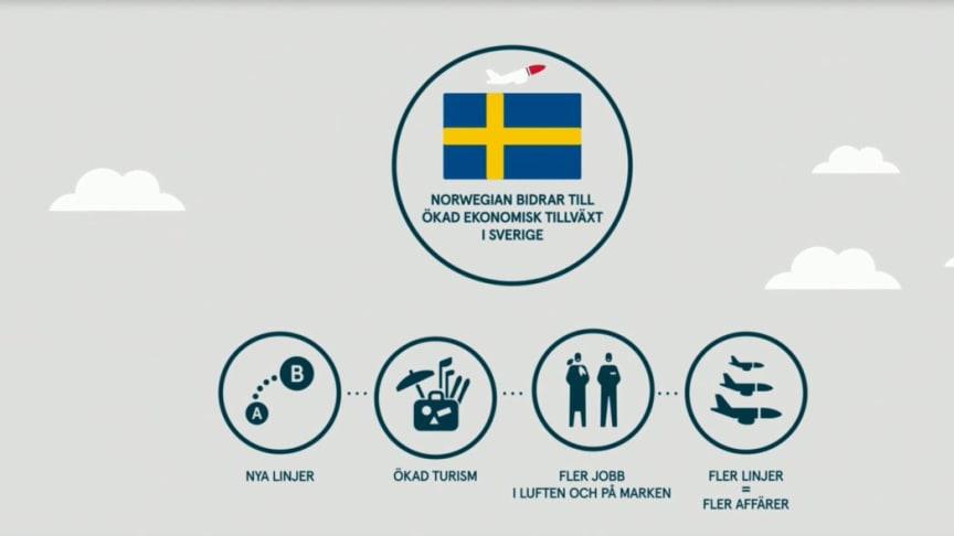 Ny rapport visar att Norwegian bidrar till stor ekonomisk tillväxt i Sverige