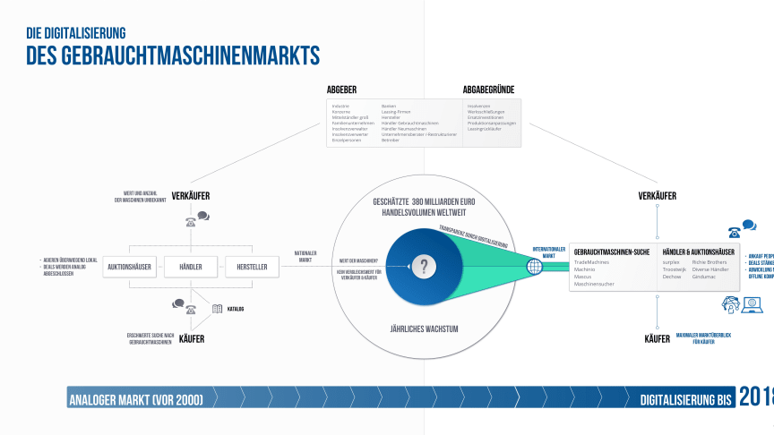 Infographik Gebrauchtmaschinenmarkt