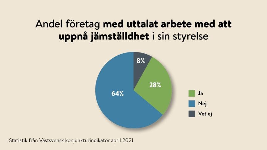 64 procent av de tillfrågade västsvenska bolagen har inte ett uttalat arbete med att uppnå jämställdhet i styrelsen, 8 procent vet ej.