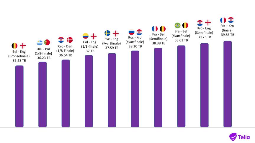 VM-feber: Telia registrerte svært høy aktivitet i nettet under fotball-VM, der finalen mellom Frankrike og Kroatia var kampen som skapte mest trafikk.