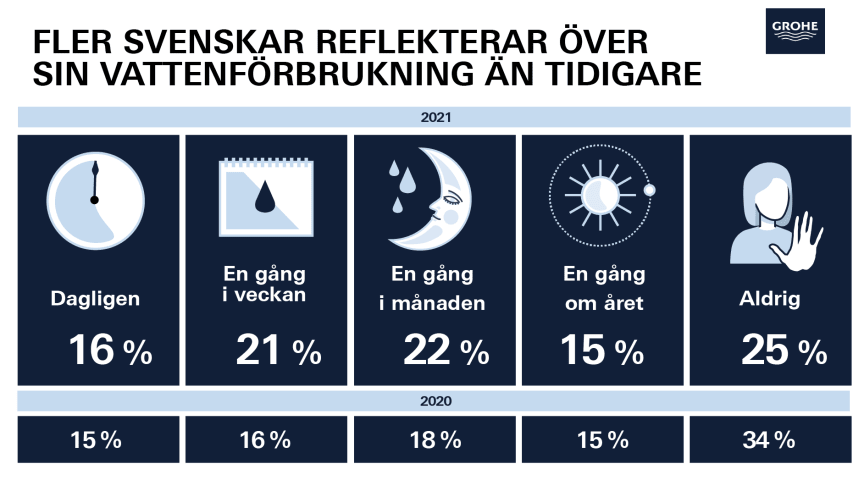 GROHEs Vattenbarometer avslöjar: Fler svenskar reflekterar över sin vattenförbrukning än tidigare