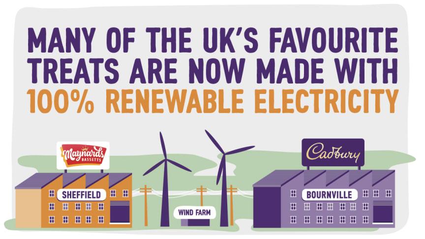All Mondelēz International UK Production Sites Now Purchase 100% Renewable Electricity