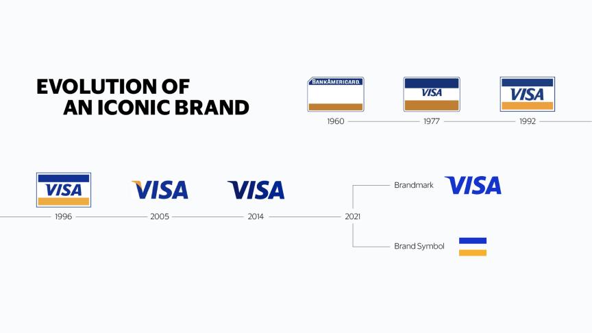 Meet Visa: Neueinführung der ikonischen Marke Visa für alle Menschen weltweit