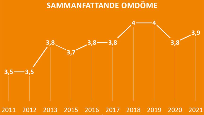 Sammanfattande omdöme om företagsklimatet i Partille  från 2011 till 2021 i Svenskt Näringslivs attitydmätning.