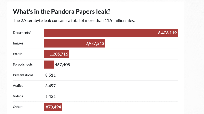 Pandora Papers-läckan och Neo4j