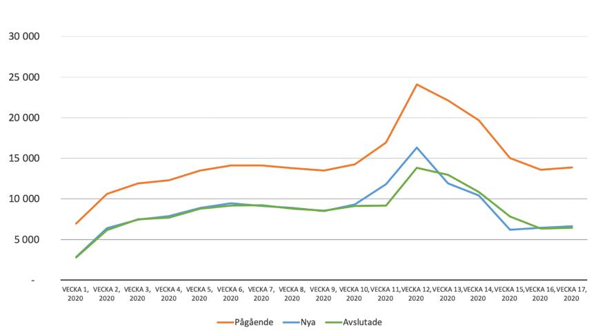 20200428 Utveckling frånvaroärenden – totalt samt antal nya och avslutade ärenden
