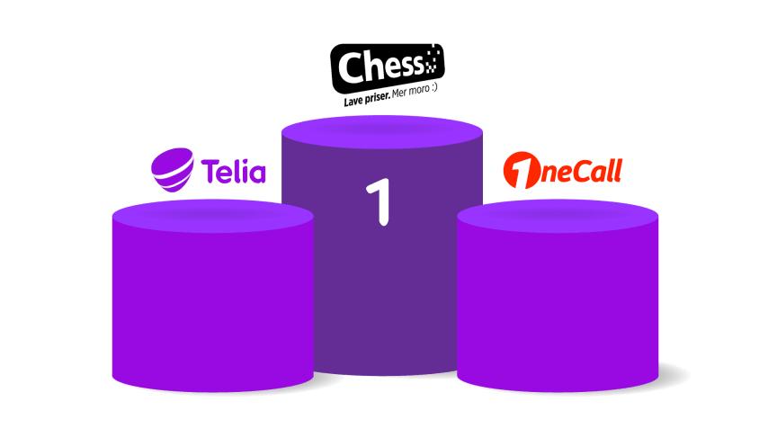Chess er telekombransjens beste på kundeservice i Norge, mener  kundene. Hakk i hæl følger OneCall og Telia.