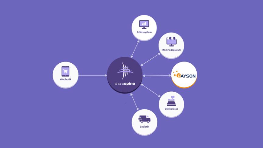 Payson ingår samarbete med plattformen Sharespine