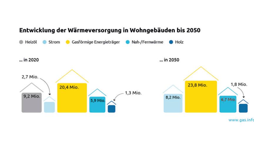Klimaneutral Wohnen: Gas ermöglicht bezahlbare Wärmewende