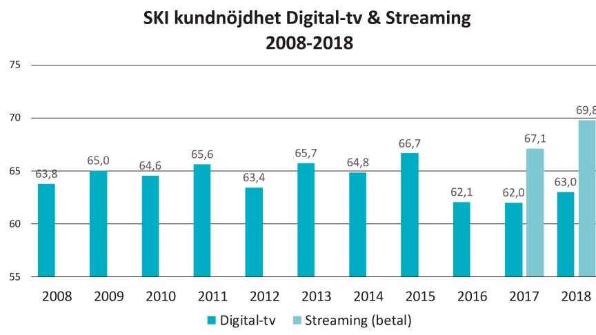 Kunderna är nöjdare med strömmad tv än digital-tv. SKI kundnöjdhet mäts på en skala mellan 0 och 100.