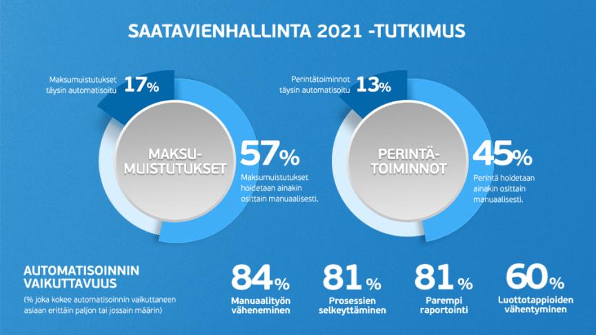 Visman Saatavienhallinta 2021 -tutkimus: jopa 35 % automaatiota käyttävistä näkee asiakaskokemuksen parantuneen