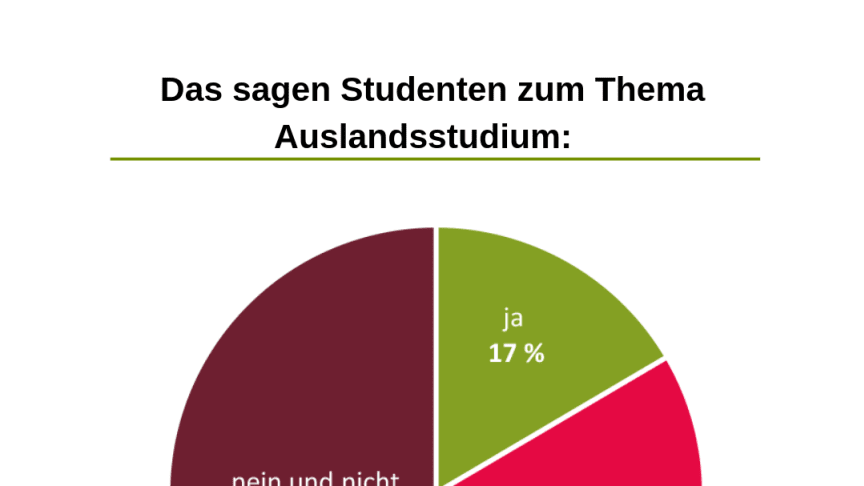 Mehr als die Hälfte der Studenten waren nicht im Ausland und haben es auch nicht vor