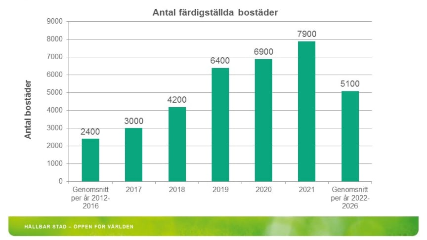 Prognos över bostadsbyggandet i Göteborg fram till 2026