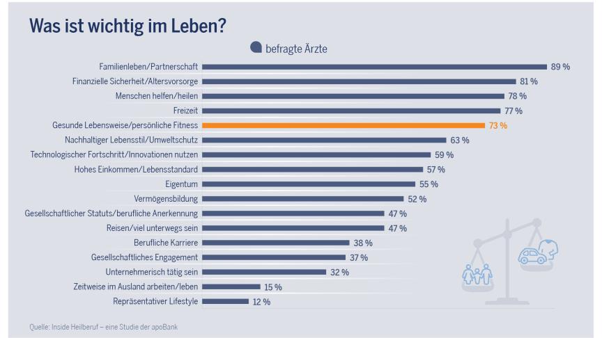 Inside Heilberuf - eine Studie der apoBank