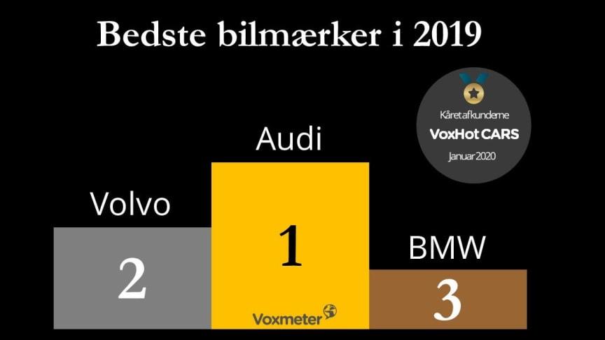 Audi kåret som Danmarks bedste bilmærke i 2019