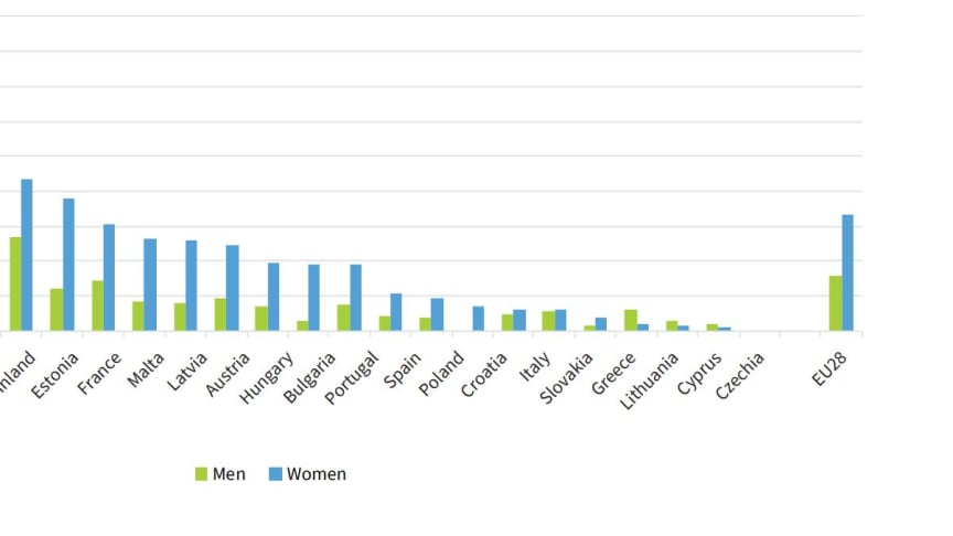 This graph shows the incidence of moderate to severe depressive symptoms for women and men in the EU aged 15-24