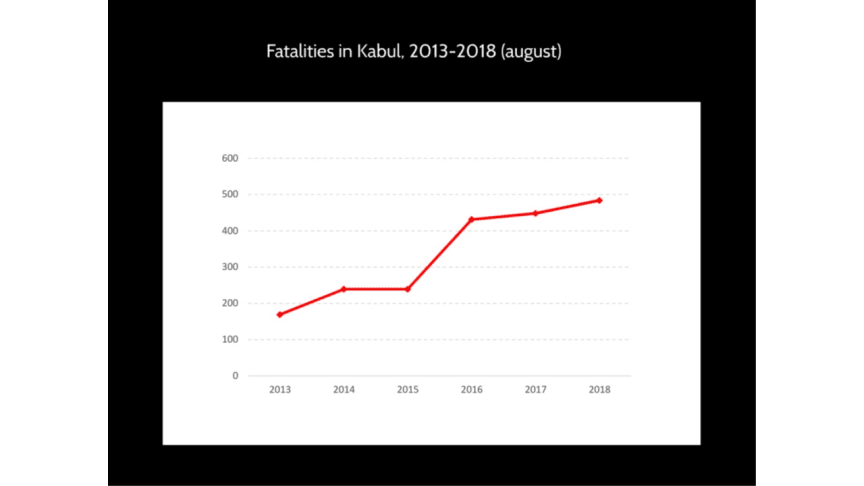 Fatalities in Kabul, 2013-2018 (august)